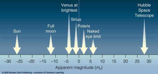 Escala de brillantor de -30 a +30 que podem observar al cel amb algunes referències per a fer-nos una idea. Com més negatiu és el valor més brillant és el cos celeste.