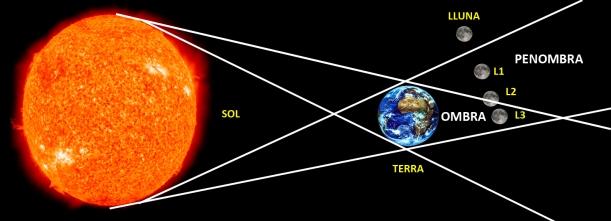 eclipsilluna