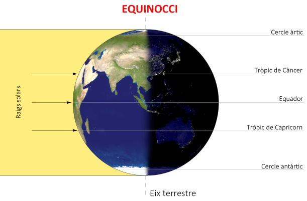 Equinocci