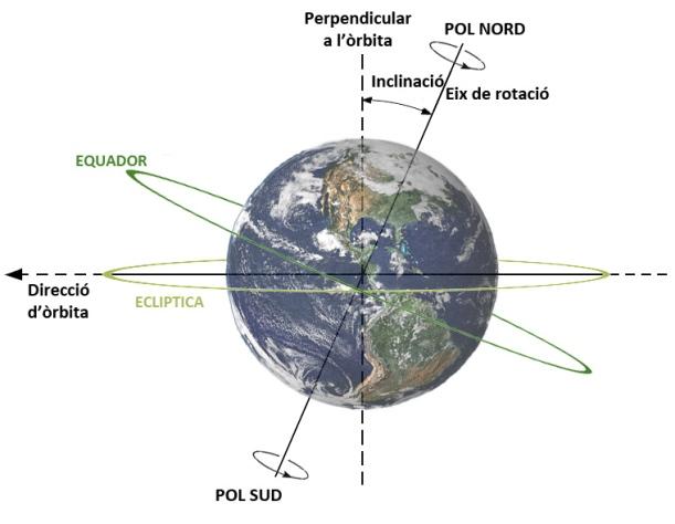 Inclinació Terra